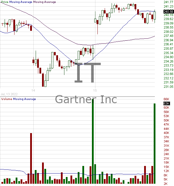 IT - Gartner Inc. 15 minute intraday candlestick chart with less than 1 minute delay