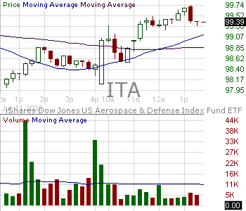 ITA - iShares U.S. Aerospace Defense ETF 15 minute intraday candlestick chart with less than 1 minute delay