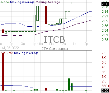 ITCB - Itau CorpBanca American Depositary Shares (each representing 1500 shares of) 15 minute intraday candlestick chart with less than 1 minute delay