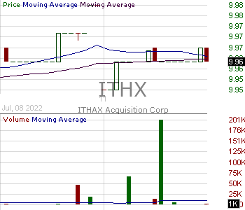 ITHX - ITHAX Acquisition Corp. Ordinary Shares 15 minute intraday candlestick chart with less than 1 minute delay