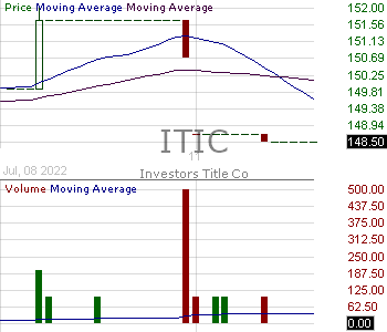 ITIC - Investors Title Company 15 minute intraday candlestick chart with less than 1 minute delay