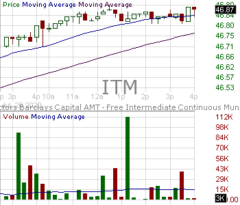 ITM - VanEck Vectors ETF Trust Intermediate Muni ETF 15 minute intraday candlestick chart with less than 1 minute delay