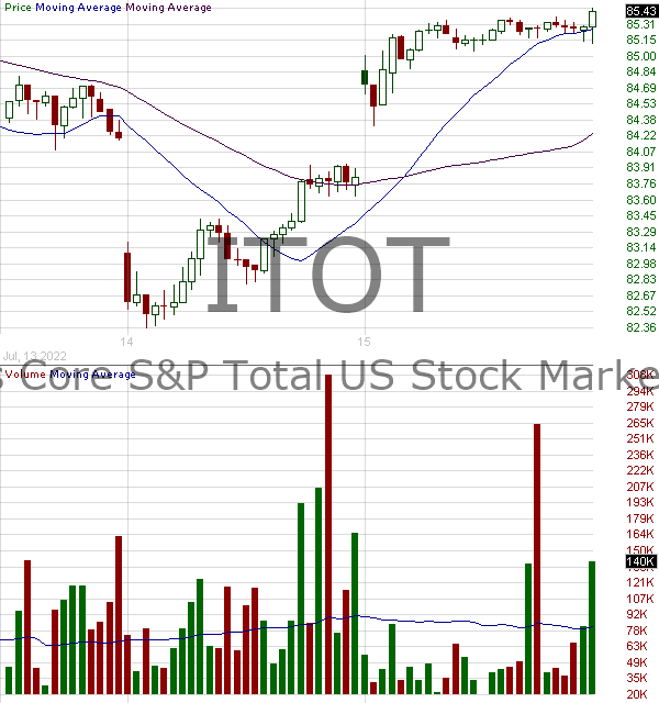 ITOT - iShares Core SP Total U.S. Stock Market ETF 15 minute intraday candlestick chart with less than 1 minute delay