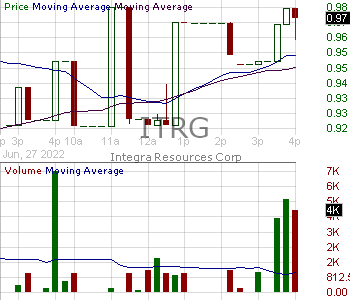ITRG - Integra Resources Corp. Common Shares 15 minute intraday candlestick chart with less than 1 minute delay