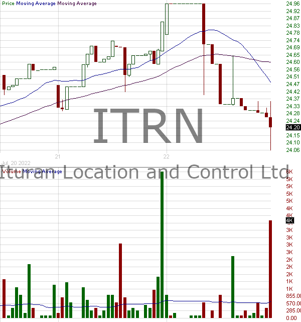 ITRN - Ituran Location and Control Ltd. 15 minute intraday candlestick chart with less than 1 minute delay