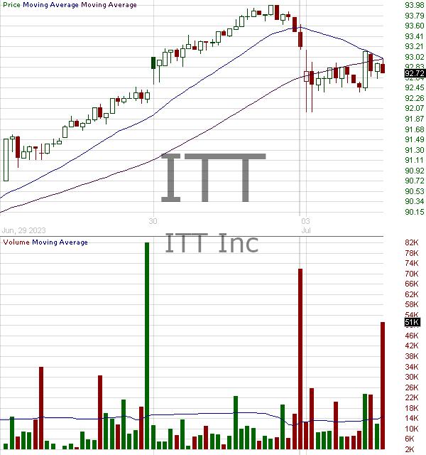 ITT - ITT Inc.  15 minute intraday candlestick chart with less than 1 minute delay