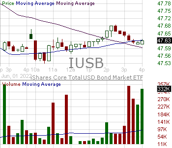 IUSB - iShares Core Total USD Bond Market ETF 15 minute intraday candlestick chart with less than 1 minute delay