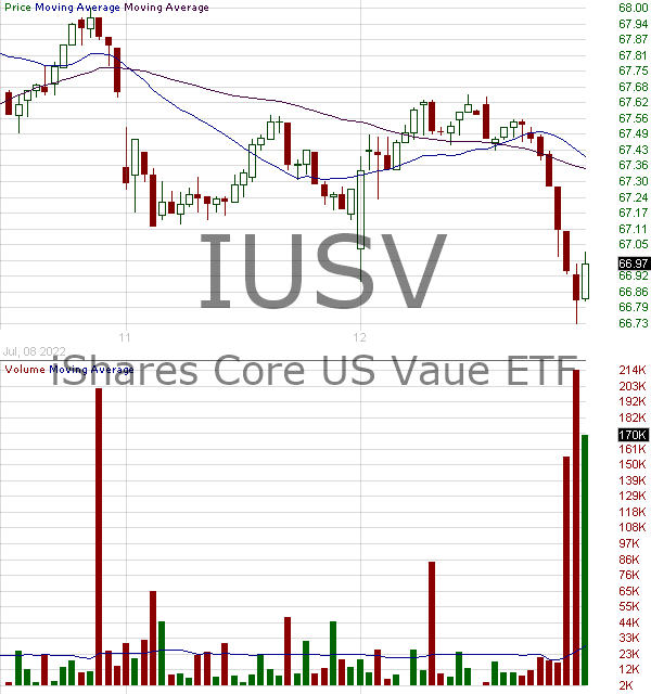 IUSV - iShares Core SP U.S. Value ETF 15 minute intraday candlestick chart with less than 1 minute delay
