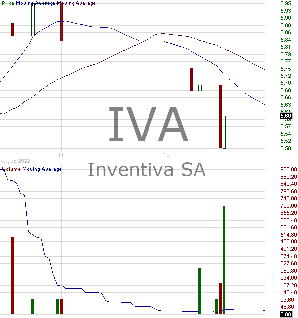 IVA - Inventiva S.A. - ADR 15 minute intraday candlestick chart with less than 1 minute delay