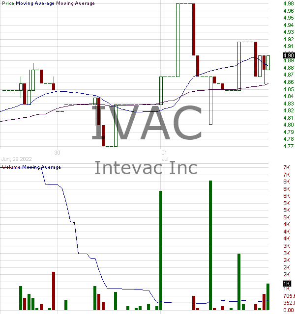 IVAC - Intevac Inc. 15 minute intraday candlestick chart with less than 1 minute delay