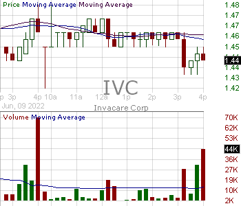 IVC - Invacare Corporation 15 minute intraday candlestick chart with less than 1 minute delay
