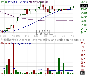 IVOL - Quadratic Interest Rate Volatility and Inflation Hedge ETF 15 minute intraday candlestick chart with less than 1 minute delay
