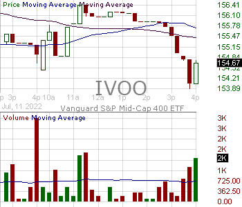 IVOO - Vanguard SP Mid-Cap 400 ETF 15 minute intraday candlestick chart with less than 1 minute delay