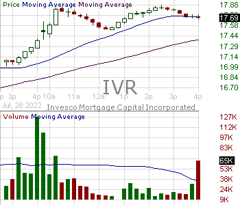 IVR - INVESCO MORTGAGE CAPITAL INC 15 minute intraday candlestick chart with less than 1 minute delay