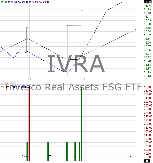 IVRA - Invesco Real Assets ESG ETF 15 minute intraday candlestick chart with less than 1 minute delay