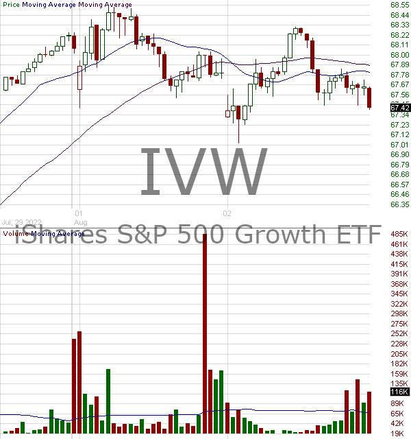 IVW - iShares SP 500 Growth ETF 15 minute intraday candlestick chart with less than 1 minute delay