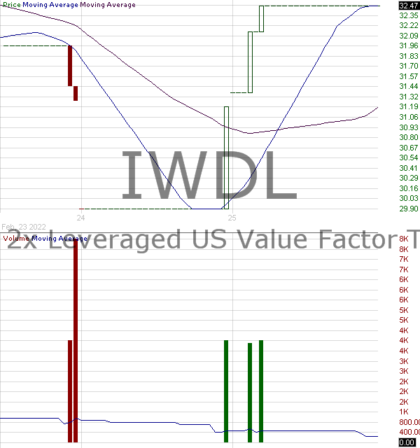 IWDL - ETRACS 2x Leveraged US Value Factor TR ETN 15 minute intraday candlestick chart with less than 1 minute delay