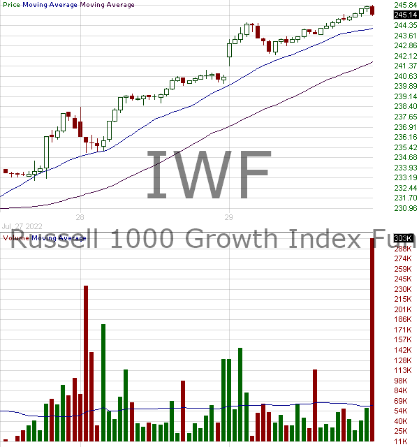 IWF - iShares Russell 1000 Growth ETF 15 minute intraday candlestick chart with less than 1 minute delay