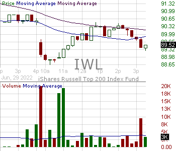IWL - iShares Russell Top 200 ETF 15 minute intraday candlestick chart with less than 1 minute delay