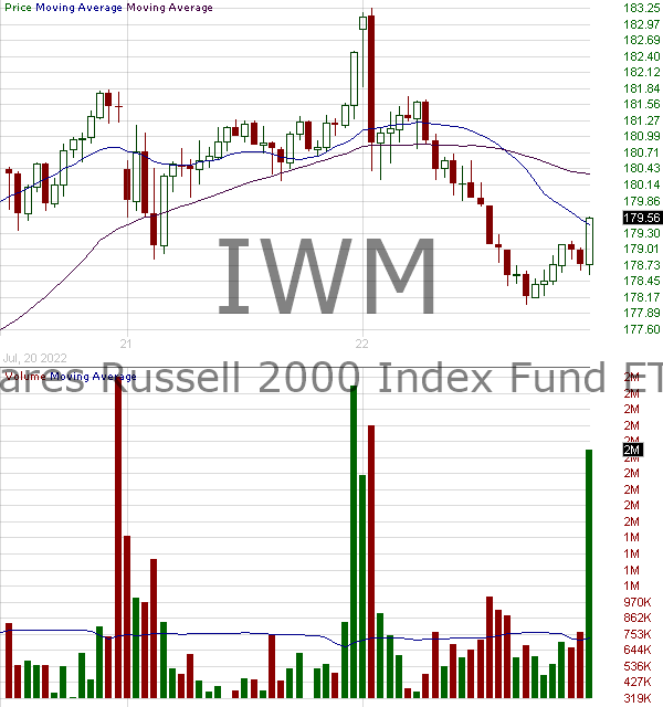 IWM - iShares Russell 2000 ETF 15 minute intraday candlestick chart with less than 1 minute delay