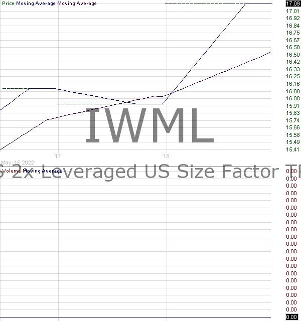 IWML - ETRACS 2x Leveraged US Size Factor TR ETN 15 minute intraday candlestick chart with less than 1 minute delay