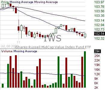 IWS - iShares Russell Mid-cap Value ETF 15 minute intraday candlestick chart with less than 1 minute delay