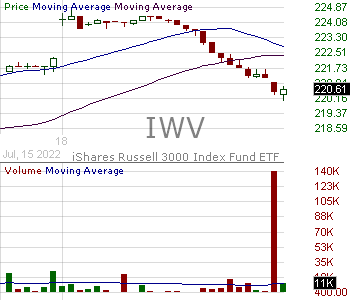 IWV - iShares Russell 3000 ETF 15 minute intraday candlestick chart with less than 1 minute delay