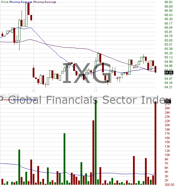 IXG - iShares Global Financial ETF 15 minute intraday candlestick chart with less than 1 minute delay