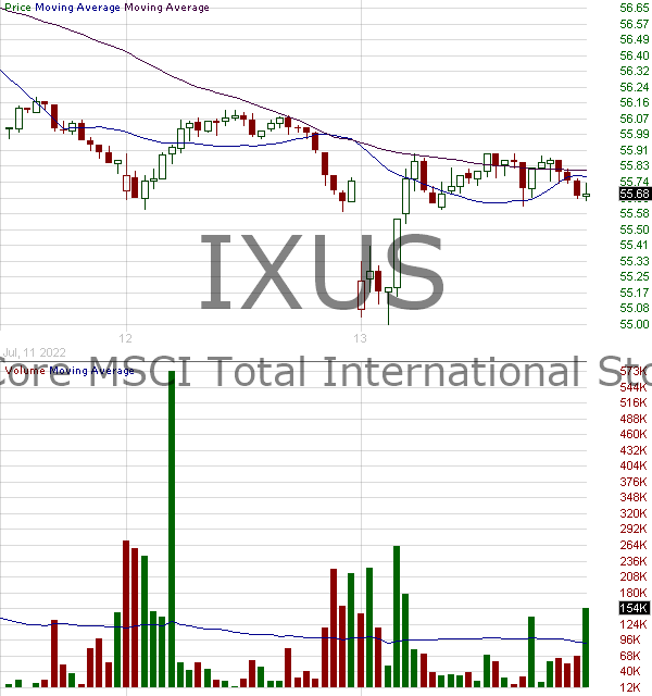 IXUS - iShares Core MSCI Total International Stock ETF 15 minute intraday candlestick chart with less than 1 minute delay