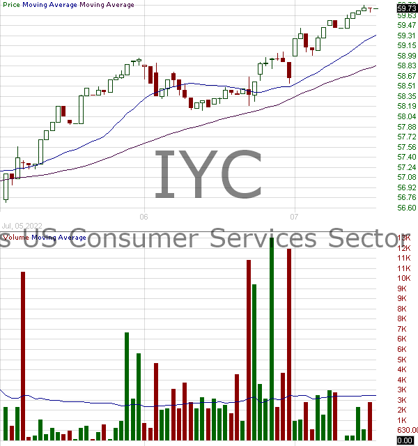 IYC - iShares U.S. Consumer Services ETF 15 minute intraday candlestick chart with less than 1 minute delay