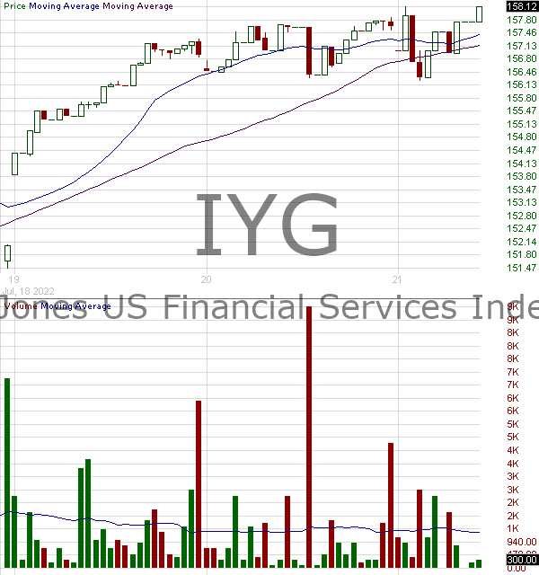 IYG - iShares U.S. Financial Services ETF 15 minute intraday candlestick chart with less than 1 minute delay