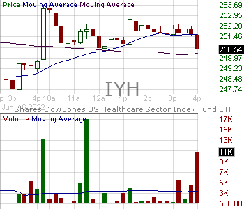 IYH - iShares U.S. Healthcare ETF 15 minute intraday candlestick chart with less than 1 minute delay