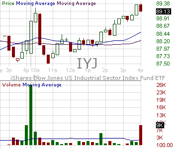 IYJ - iShares U.S. Industrials ETF 15 minute intraday candlestick chart with less than 1 minute delay