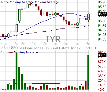 IYR - iShares U.S. Real Estate ETF 15 minute intraday candlestick chart with less than 1 minute delay