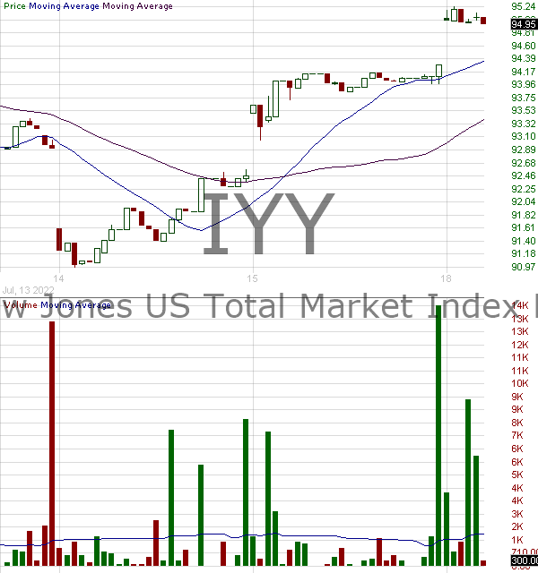 IYY - iShares Dow Jones U.S. ETF 15 minute intraday candlestick chart with less than 1 minute delay