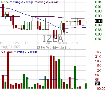 IZEA - IZEA Worldwide Inc. 15 minute intraday candlestick chart with less than 1 minute delay