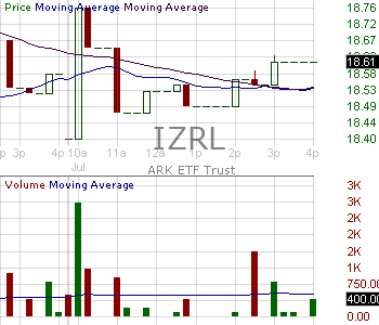IZRL - ARK Israel Innovative Technology ETF 15 minute intraday candlestick chart with less than 1 minute delay