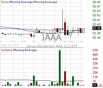 JAAA - Janus Henderson AAA CLO ETF 15 minute intraday candlestick chart with less than 1 minute delay