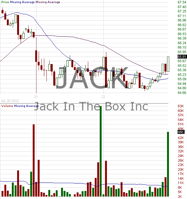 JACK - Jack In The Box Inc. 15 minute intraday candlestick chart with less than 1 minute delay