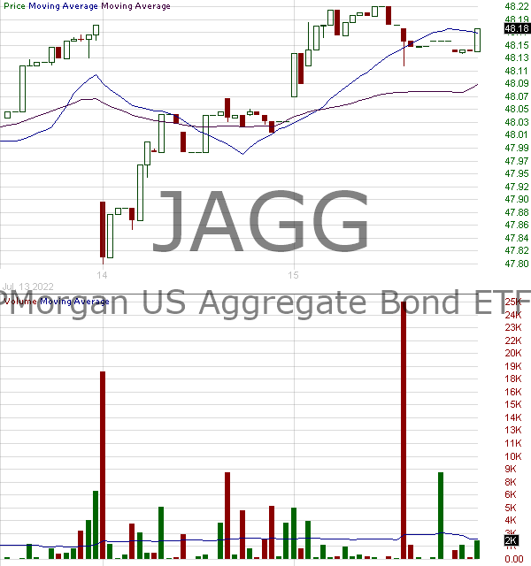 JAGG - JPMorgan U.S. Aggregate Bond ETF 15 minute intraday candlestick chart with less than 1 minute delay
