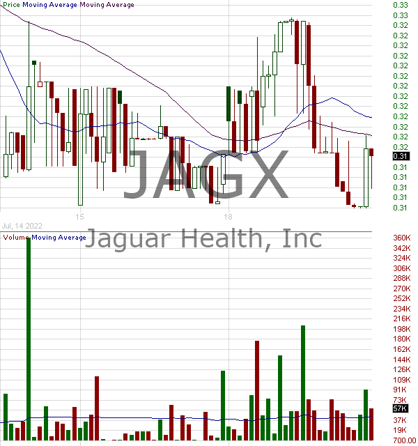 JAGX - Jaguar Health Inc. 15 minute intraday candlestick chart with less than 1 minute delay