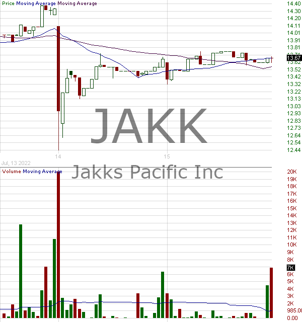 JAKK - JAKKS Pacific Inc. 15 minute intraday candlestick chart with less than 1 minute delay