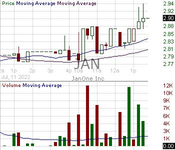 JAN - JanOne Inc. 15 minute intraday candlestick chart with less than 1 minute delay