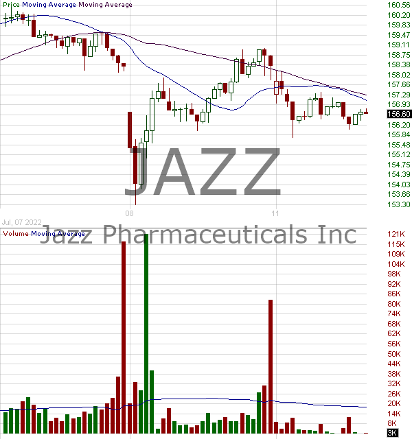 JAZZ - Jazz Pharmaceuticals plc 15 minute intraday candlestick chart with less than 1 minute delay