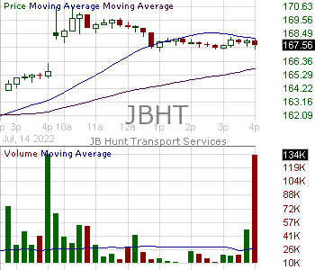 JBHT - J.B. Hunt Transport Services Inc. 15 minute intraday candlestick chart with less than 1 minute delay