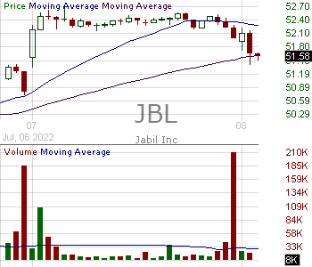 JBL - Jabil Inc. 15 minute intraday candlestick chart with less than 1 minute delay