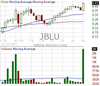 JBLU - JetBlue Airways Corporation 15 minute intraday candlestick chart with less than 1 minute delay