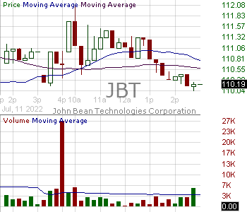 JBT - John Bean Technologies Corporation 15 minute intraday candlestick chart with less than 1 minute delay