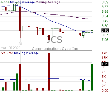 JCS - Communications Systems Inc. 15 minute intraday candlestick chart with less than 1 minute delay