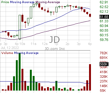 JD - JD.com Inc. - ADR 15 minute intraday candlestick chart with less than 1 minute delay